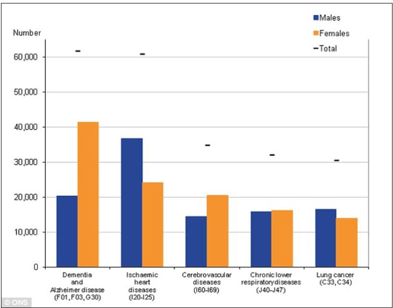 dementia-stats-office-of-national-statistics